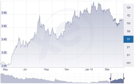 Brazilian to English pound exchange is great for visiting British tourists